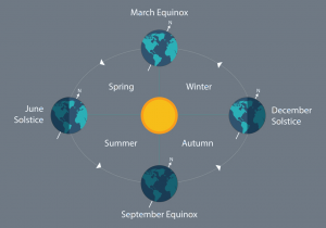 Solstices & Equinoxes